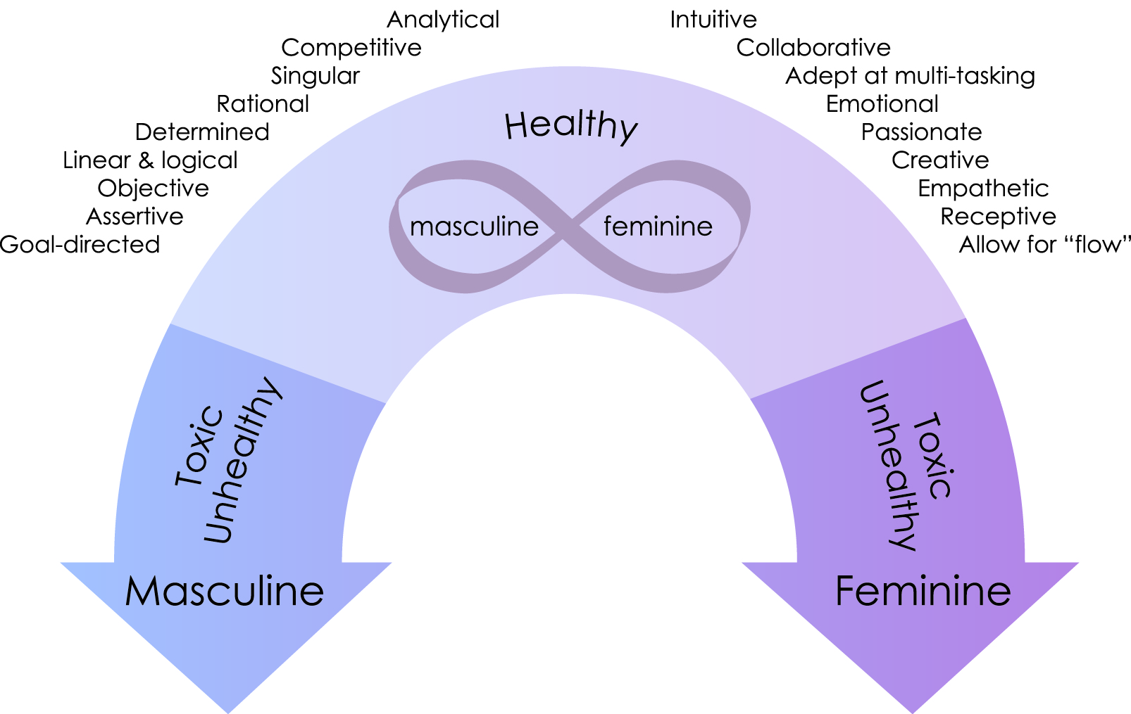 Masculine_Feminine_Continuum_Final_Outlines